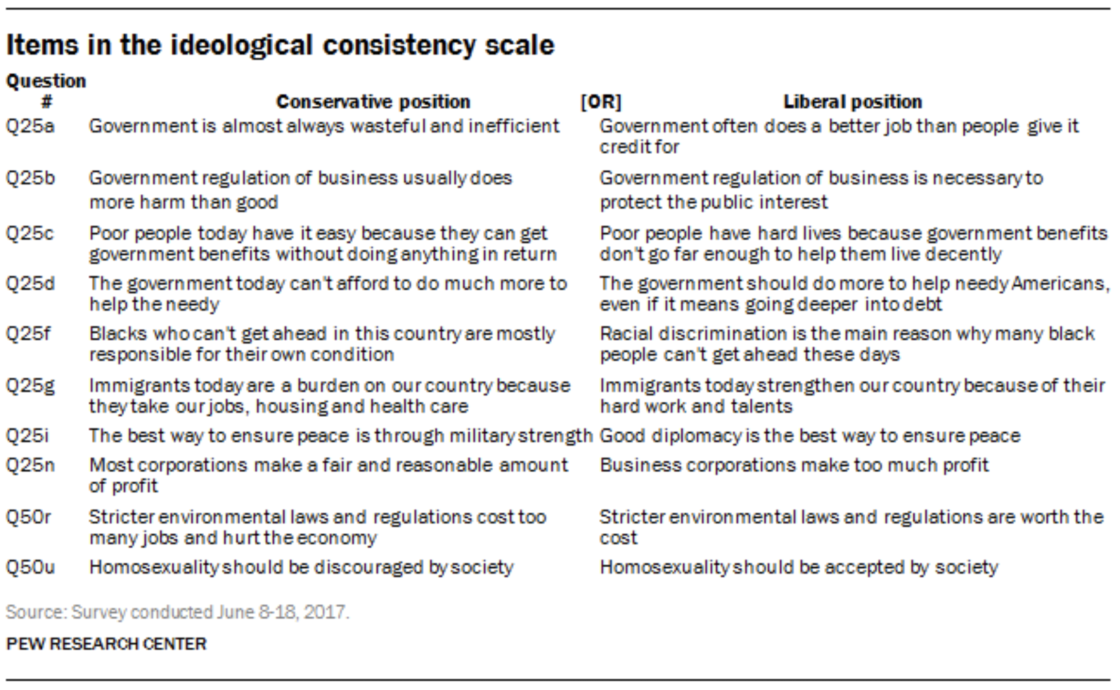 Consistency Scale